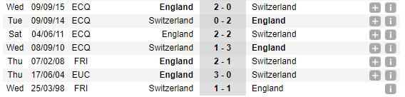 02h00 ngày 12/09, Anh vs Thụy Sĩ: Đứng dậy sau cú vấp - Bóng Đá