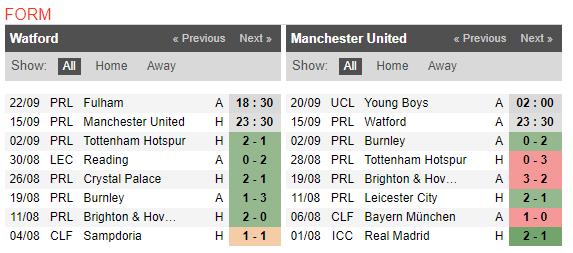23h30 ngày 15/09, Watford vs Man Utd: Chuyến đi bão táp của Quỷ đỏ - Bóng Đá