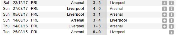 00h30 ngày 04/11, Arsenal vs Liverpool: - Bóng Đá