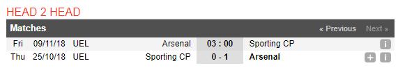 03h00 ngày 09/11, Arsenal vs Sporting Lisbon: Tiếp đà thăng hoa - Bóng Đá