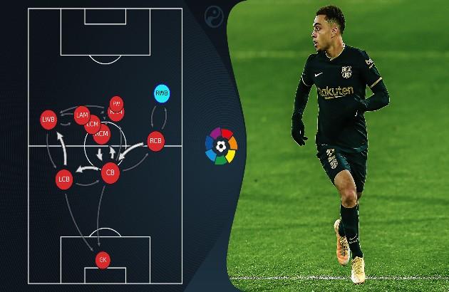 Barca's passing network vs Real Sociedad  - Bóng Đá