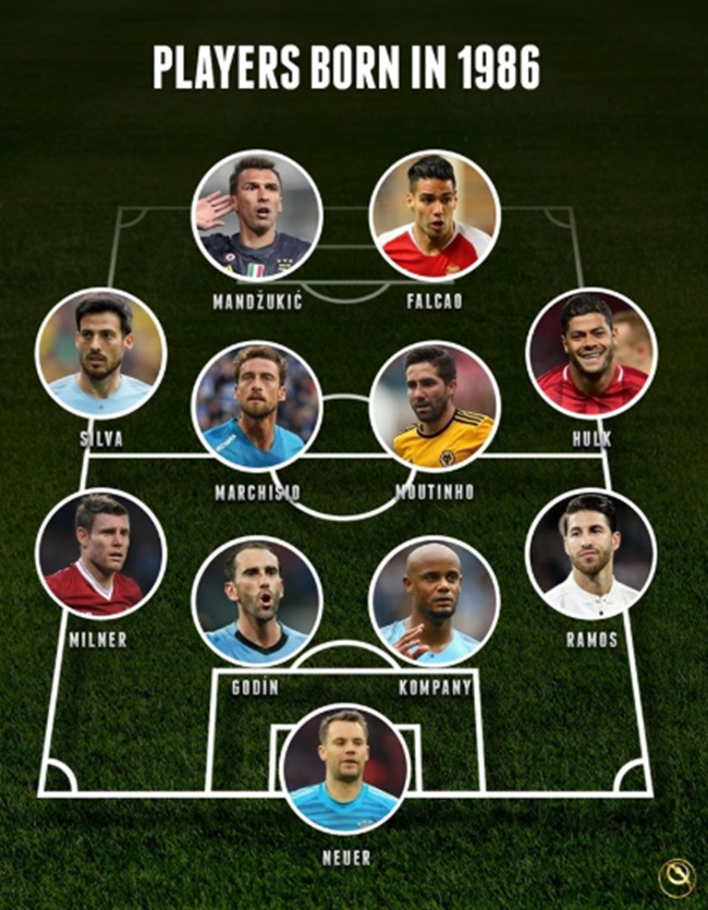 Từ Neuer cho đến Falcao: Đội hình sinh năm 1986 khủng đến thế nào? - Bóng Đá