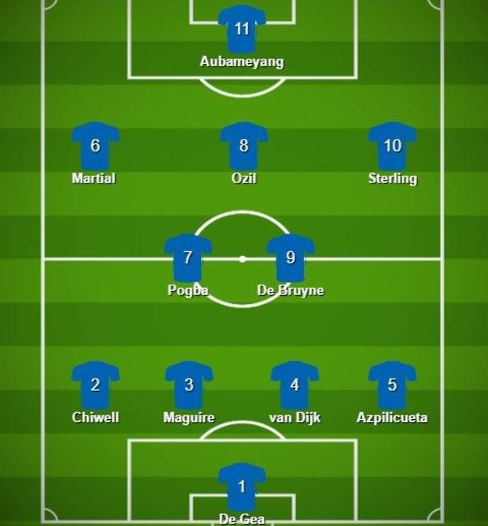 Đội hình sở hữu mức lương cao nhất EPL - Bóng Đá