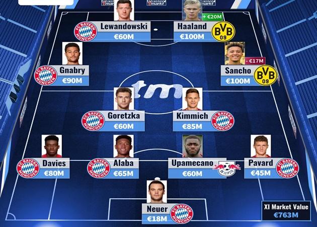 Đội hình đắt giá nhất Bundesliga - Bóng Đá