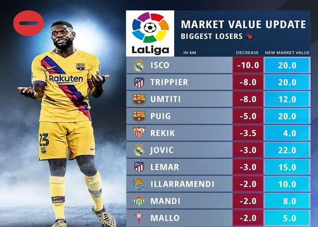10 sao La Liga rớt giá thảm hại - Bóng Đá