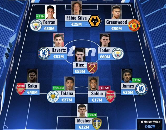 Đội hình U21 chất nhất Premier League - Bóng Đá