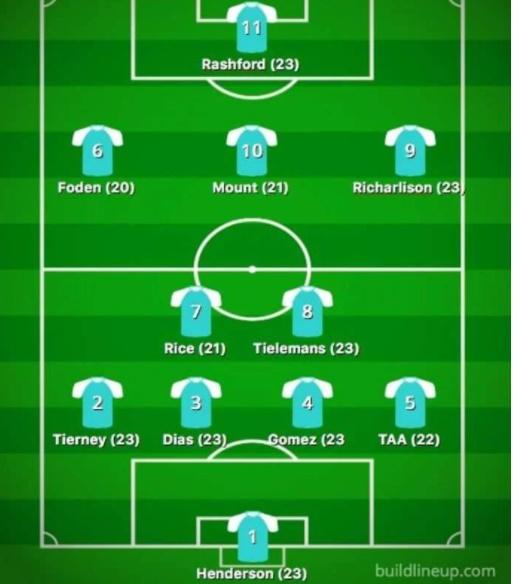 Đội hình U23 đỉnh nhất Premier League - Bóng Đá