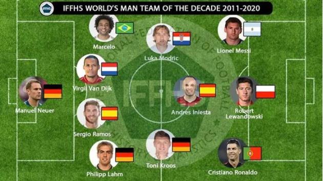 Đội hình đỉnh nhất thập kỷ - Bóng Đá