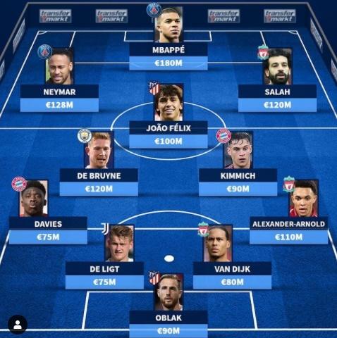 Đội hình đắt giá nhất vòng 1/8 Champions League - Bóng Đá