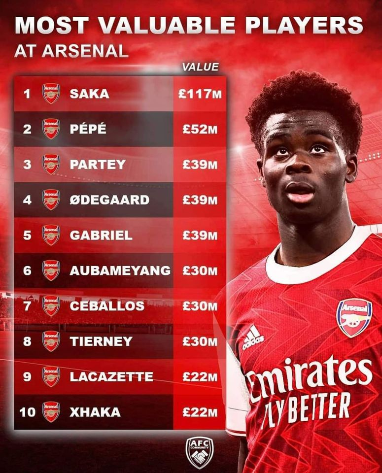 Top 10 ngôi sao đắt giá nhất Arsenal - Bóng Đá