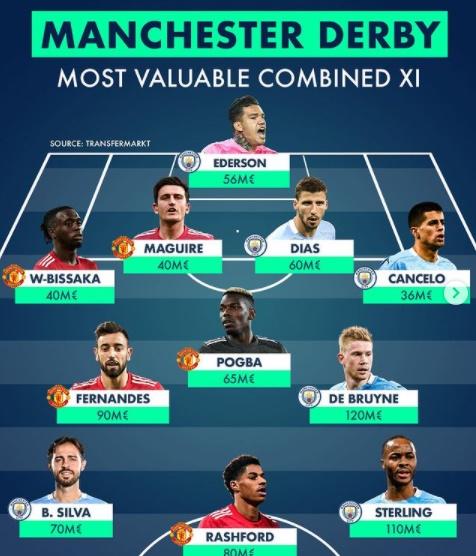 Đội hình những ngôi sao đắt giá nhất thành Manchester: - Bóng Đá