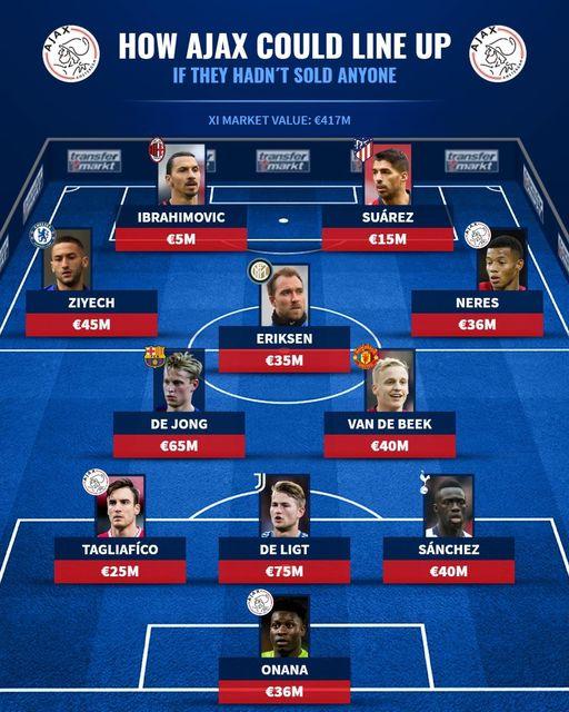 Siêu đội hình Ajax nếu không bán trụ cột - Bóng Đá