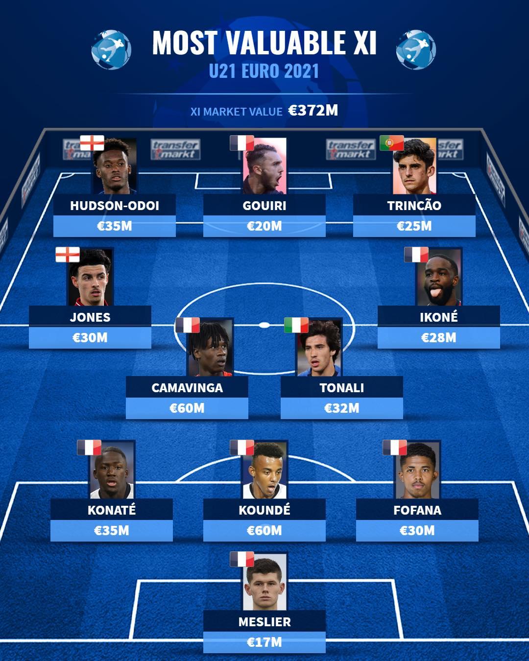 Siêu đội hình U21 châu Âu - Bóng Đá