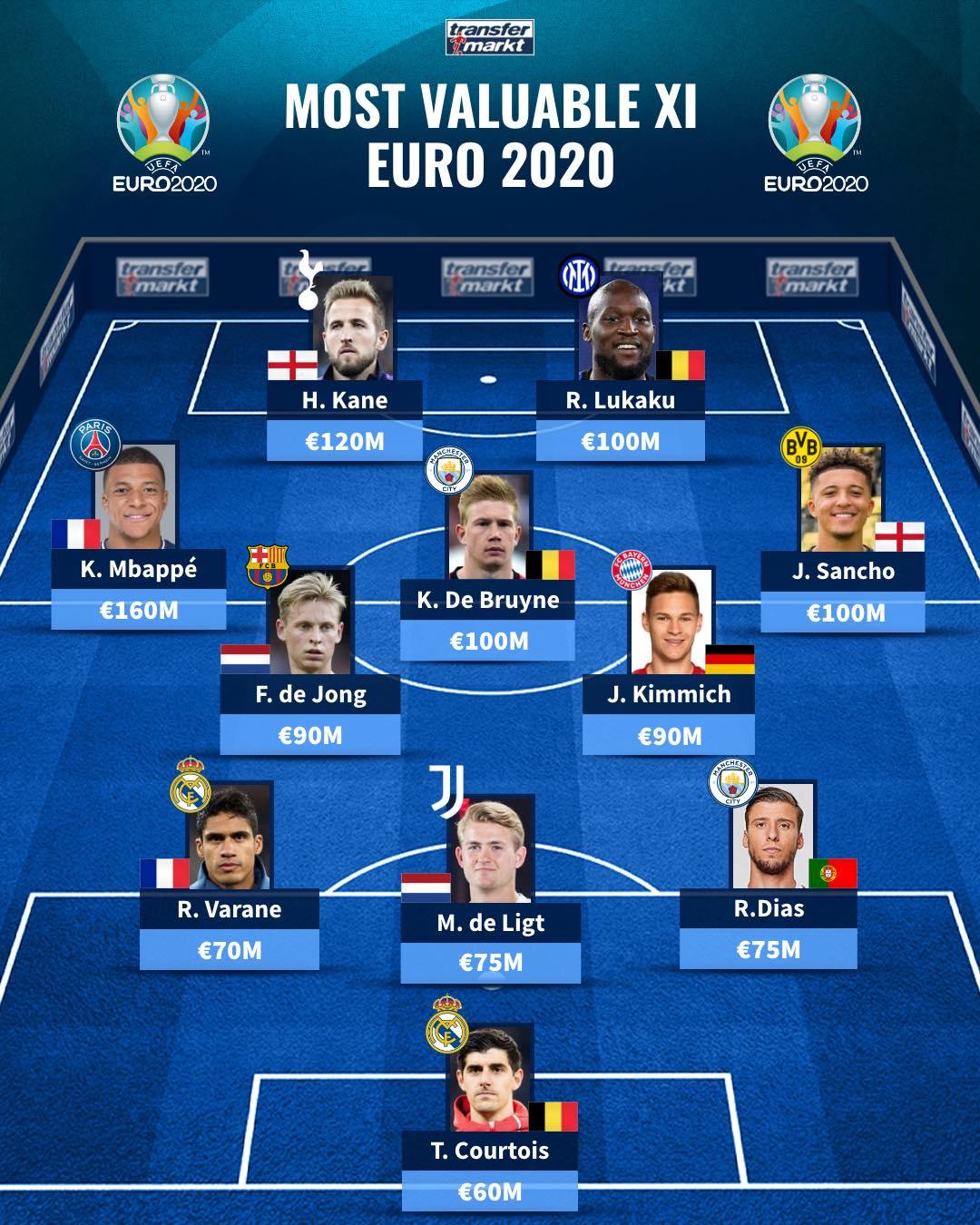 Đội hình đắt giá nhất EURO 2020 - Bóng Đá