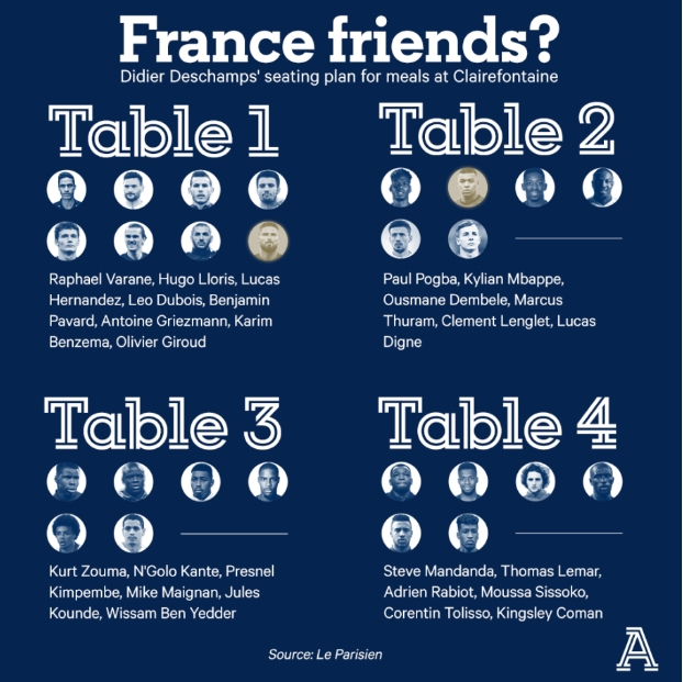 Deschamps personally designed Benzema Giro at the same table_Mbappe - Bóng Đá