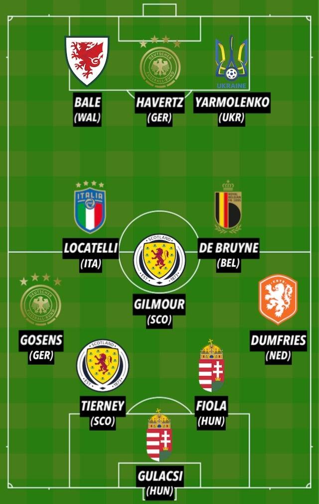 Đội hình hay nhất EURO 2020 tuần 2: - Bóng Đá