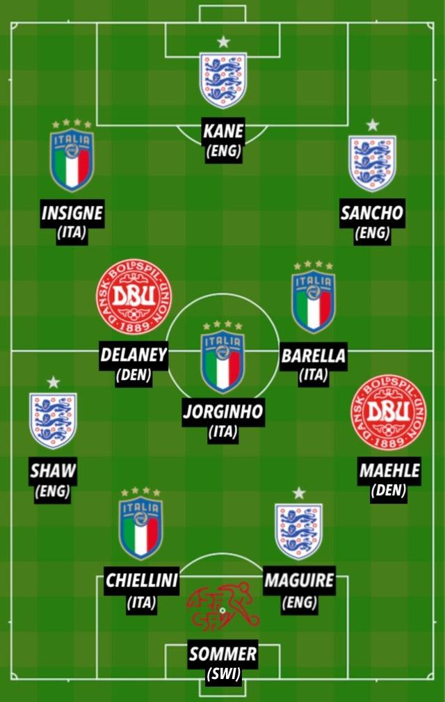 ĐHTB vòng tứ kết EURO 2020: Ý - Anh chiếm sóng, 3 cái tên của Man Utd - Bóng Đá