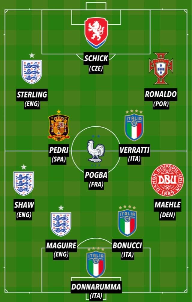 Đội hình hay nhất EURO  - Bóng Đá
