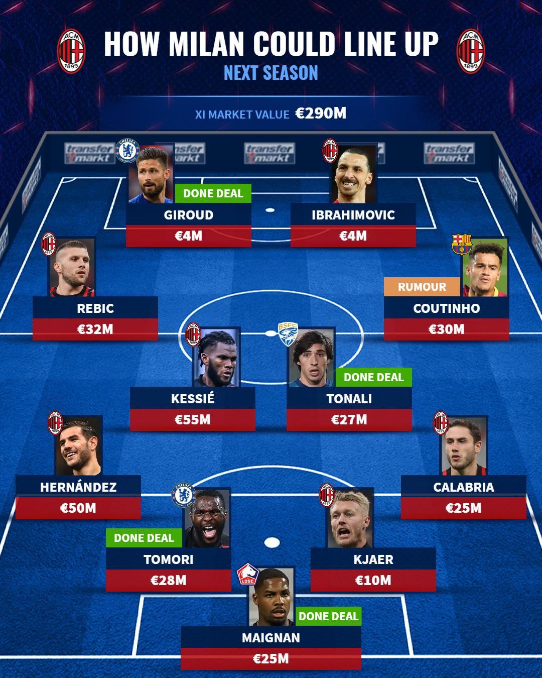 Đón 2 tân binh từ Chelsea, đội hình AC Milan mùa sau mạnh cỡ nào? - Bóng Đá