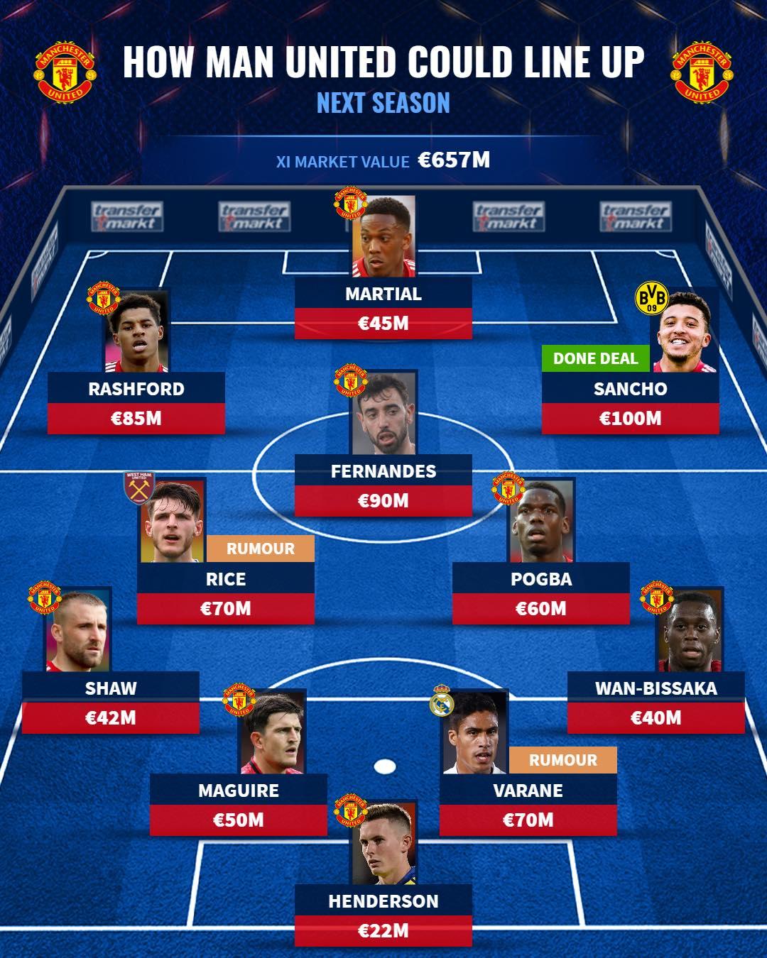 Công bố Sancho, đội hình trong mơ của Man Utd mùa tới ra sao? - Bóng Đá