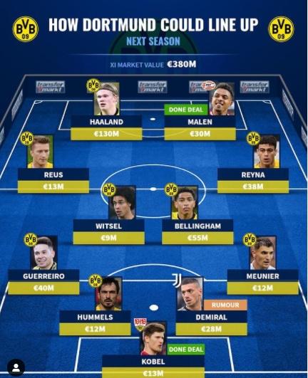 Bán Sancho, đội hình Dortmund mùa tới ra sao? - Bóng Đá