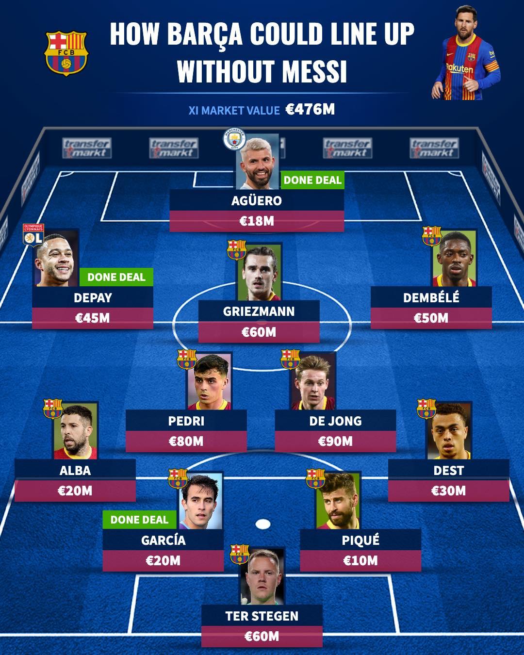 Messi ra đi, đội hình Barca mùa tới sẽ ra sao? - Bóng Đá