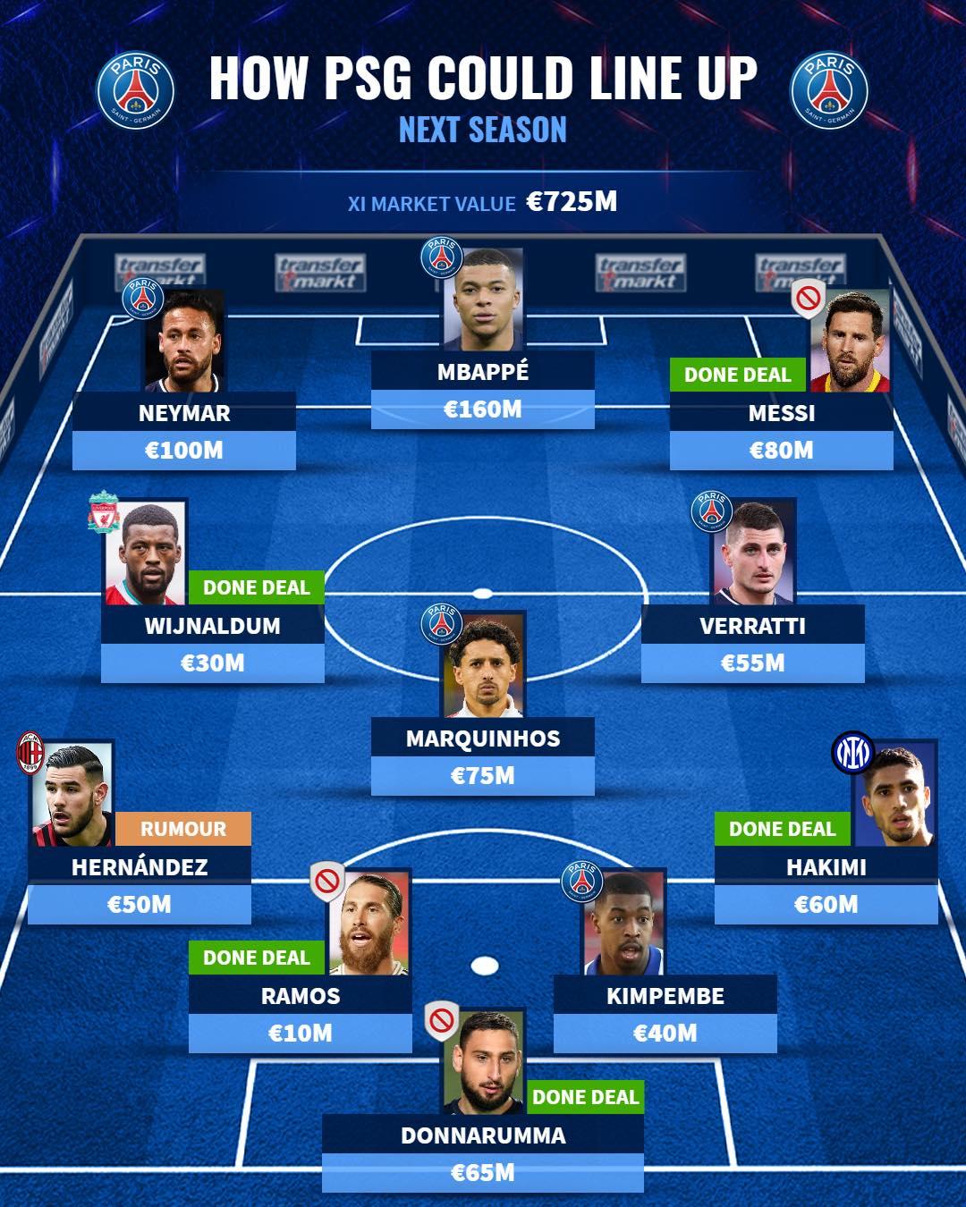 Đội hình cực khủng của PSG sau khi chiêu mộ Messi: Tam tấu NMM - Bóng Đá