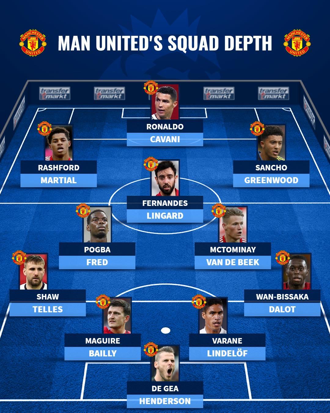 Chiều sâu đội hình Man Utd sau khi tái hợp Ronaldo - Bóng Đá