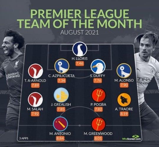Đội hình hay nhất Premier League tháng 8 - Bóng Đá
