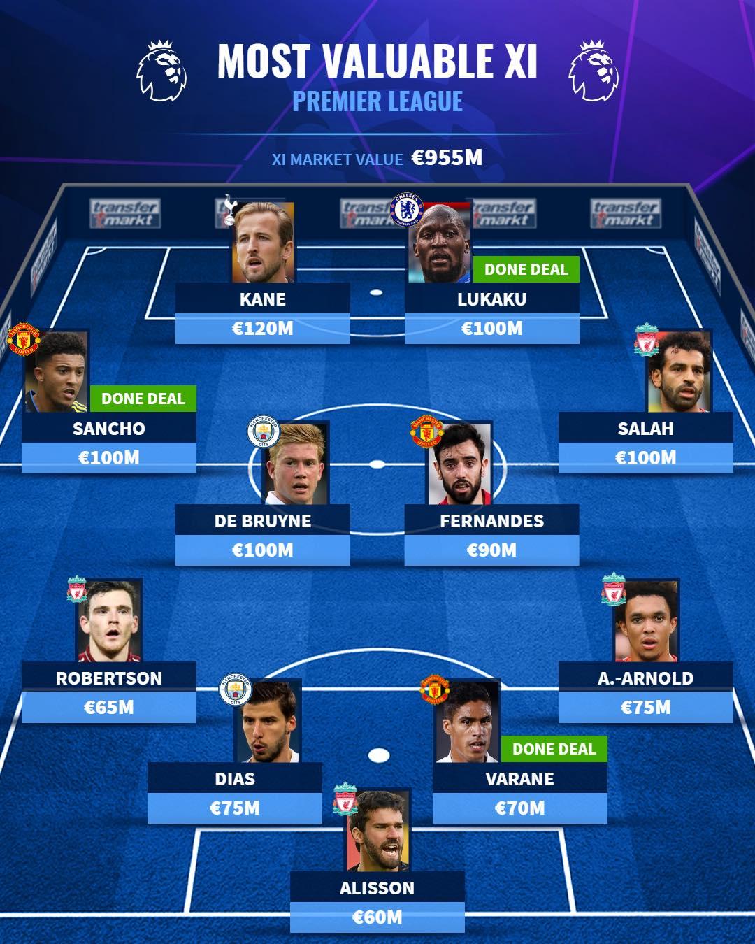Đội hình đắt giá nhất Premier League - Bóng Đá