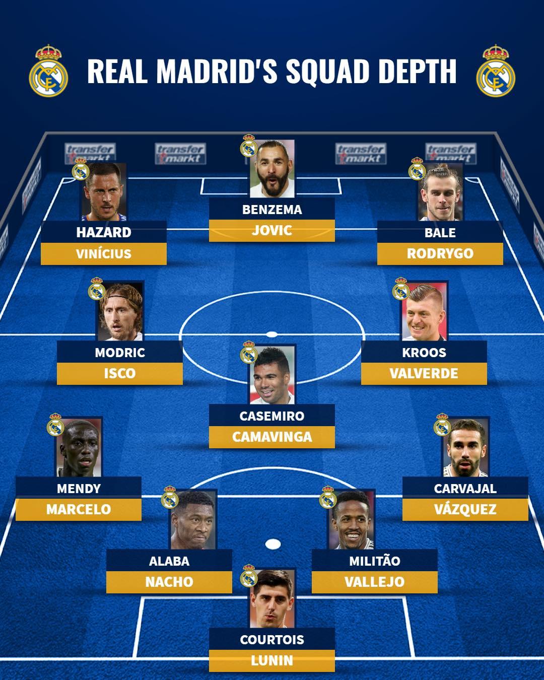 Chia tay Varane và Ramos, chiều sâu đội hình Real thay đổi ra sao? - Bóng Đá