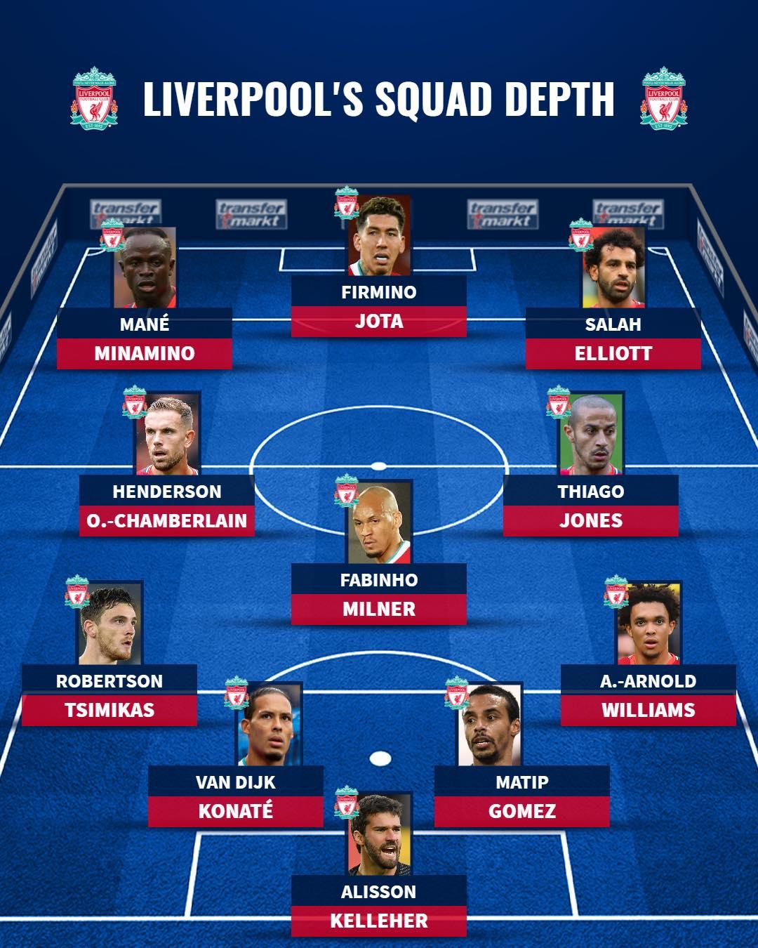 Chiều sâu đội hình của Liverpool mùa này - Bóng Đá