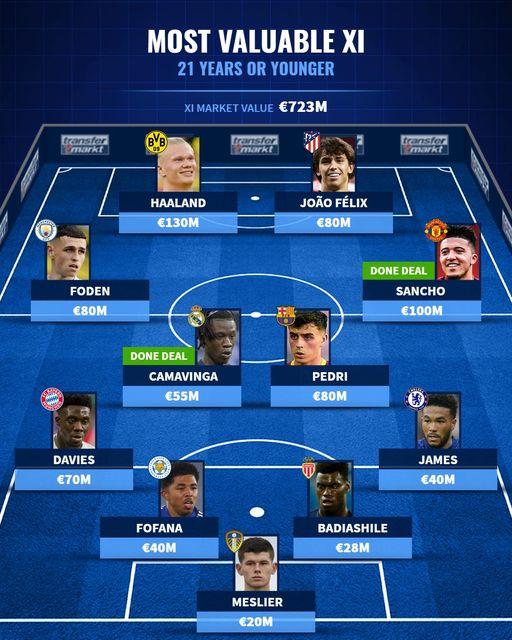 Đội hình U21 đắt giá nhất: Đôi cánh nhà Manchester, trung phong vạn người mê - Bóng Đá