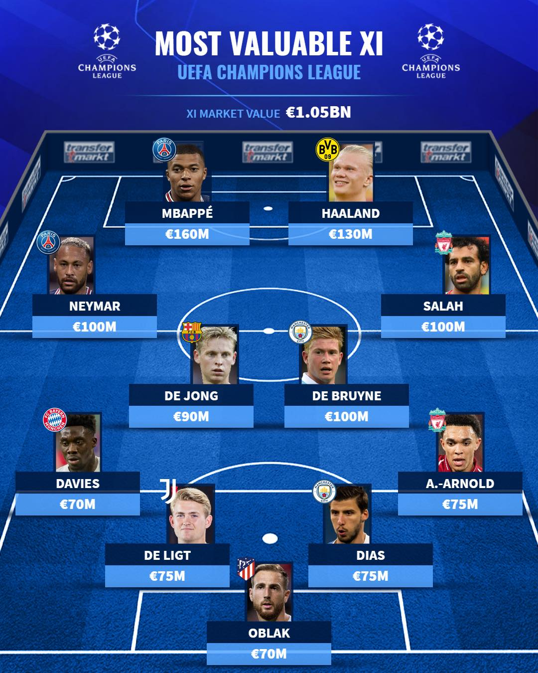 Đội hình đắt giá nhất Champions League - Bóng Đá