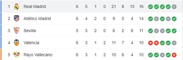 Hủy diệt đối thủ 6 bàn, Real chễm chệ ngôi đầu La Liga - Bóng Đá