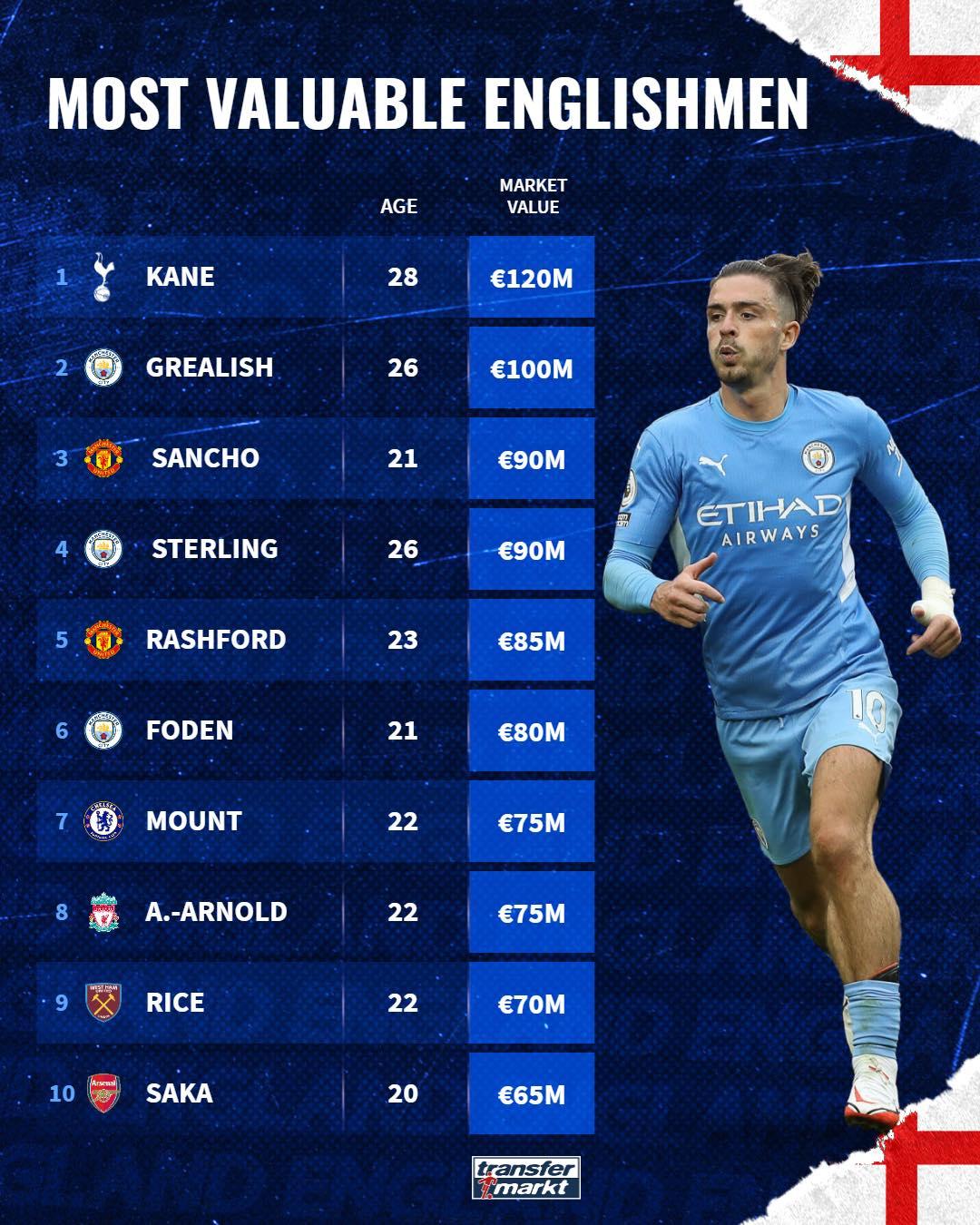 Top 10 ngôi sao người Anh được định giá cao nhất: Sancho ở đâu? - Bóng Đá