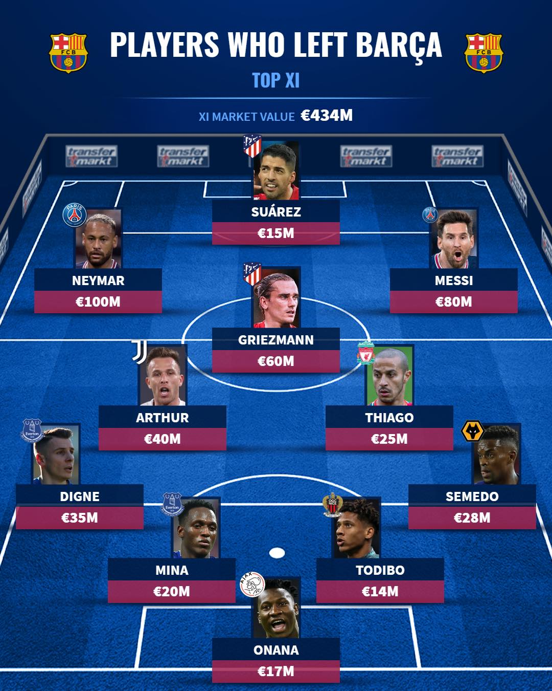 Đội hình 11 siêu sao đã chia tay Barcelona - Bóng Đá