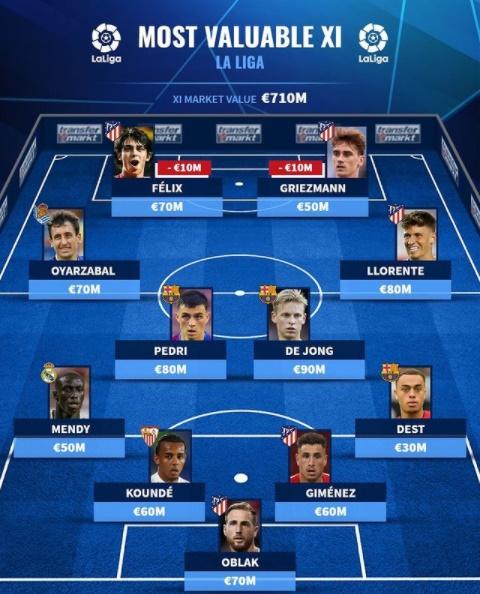 Đội hình đắt giá nhất La Liga - Bóng Đá