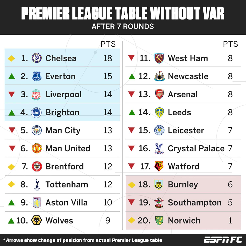 BXH Premier League nếu không có VAR - Bóng Đá