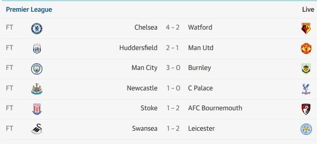 Tổng hợp loạt trận 21h00 Ngoại hạng Anh: Leicester đổi vận, ngựa ô Newcastle - Bóng Đá