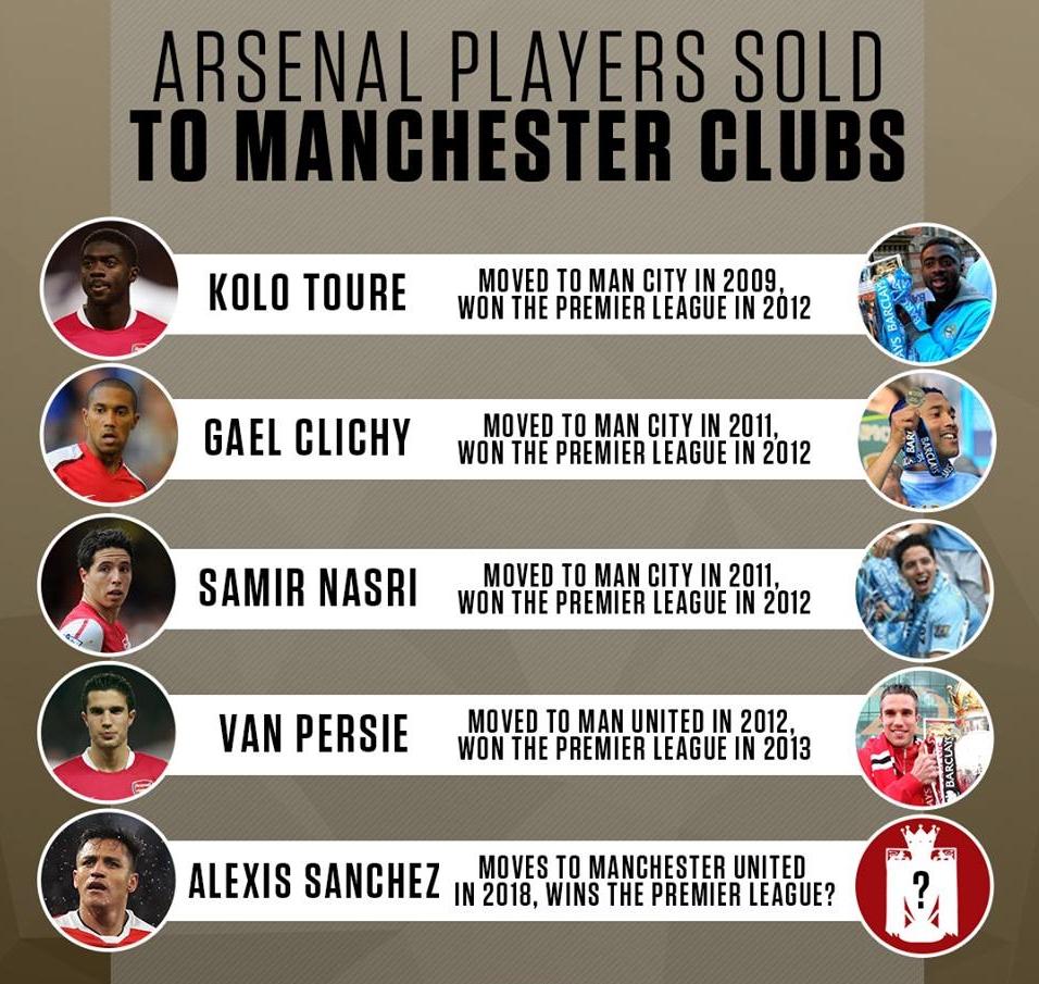5 lần ĐAU ĐỚN Arsenal bán người cho thành Manchester - Bóng Đá