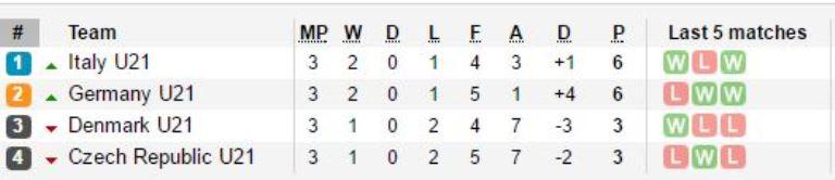 Đánh bại Đức, U21 Italia đối đầu với 'thứ dữ' ở bán kết U21 châu Âu - Bóng Đá