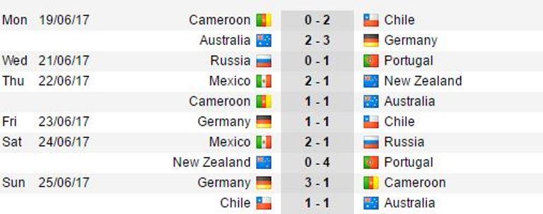 Hòa nhọc nhằn với Australia, Chile đụng Bồ Đào Nha ở bán kết - Bóng Đá