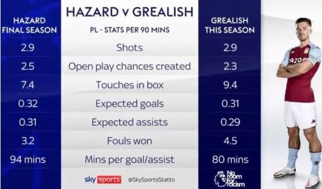 Jack Grealish stats show Aston Villa star is ahead of Eden Hazard's best Chelsea season - Bóng Đá