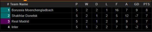 Cục diện 8 bảng đấu trước loạt trận cuối Champions League - Bóng Đá