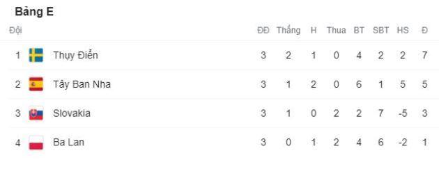 Hạ màn bảng E: Lewandowski chia tay EURO, Tây Ban Nha tự làm khó mình - Bóng Đá