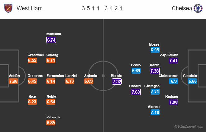 19h30 ngày 09/12, West Ham vs Chelsea: Bài học đau thương - Bóng Đá