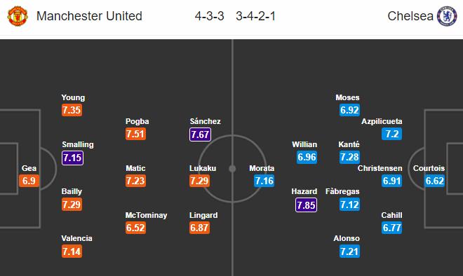 21h05 ngày 25/02, Man United vs Chelsea: Thủ nữa sao, Mourinho? - Bóng Đá