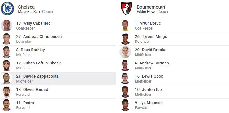 TRỰC TIẾP Chelsea vs Bournemouth: The Blues đón viện binh khủng (Đội hình ra sân) - Bóng Đá