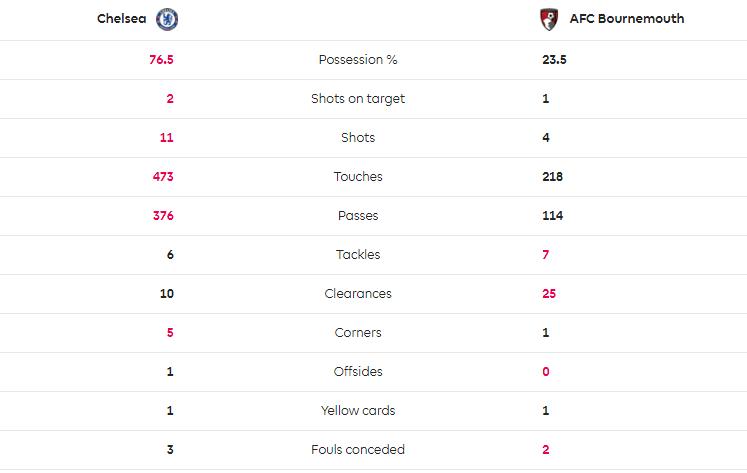 TRỰC TIẾP Chelsea 0-0 Bournemouth: Cột dọc 'oan nghiệt' (H1) - Bóng Đá